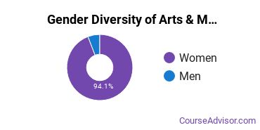 FIT SUNY Gender Breakdown of Arts & Media Management Bachelor's Degree Grads