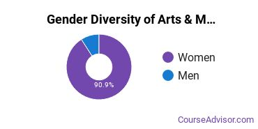 FIT SUNY Gender Breakdown of Arts & Media Management Master's Degree Grads