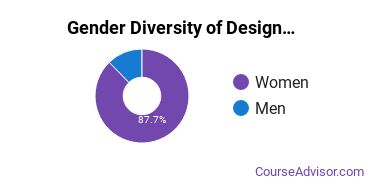 FIDM Los Angeles Gender Breakdown of Design & Applied Arts Associate's Degree Grads