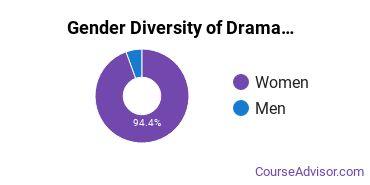 FIDM Los Angeles Gender Breakdown of Drama & Theater Arts Associate's Degree Grads