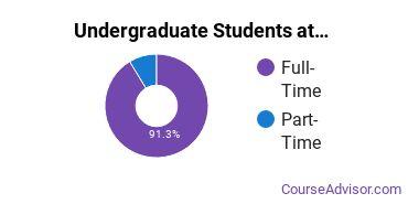 Full-Time vs. Part-Time Undergraduate Students at  GFU
