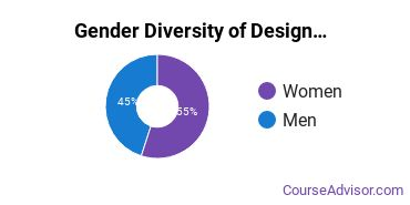 Georgia Tech Gender Breakdown of Design & Applied Arts Master's Degree Grads