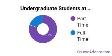 Full-Time vs. Part-Time Undergraduate Students at  Gordon Cooper Technology Center