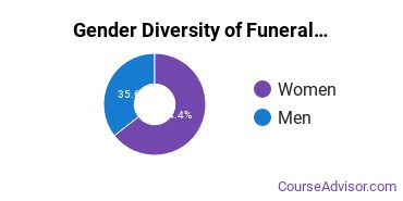 Gupton Jones College of Funeral Service Gender Breakdown of Funeral & Mortuary Science Associate's Degree Grads