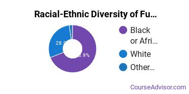 Racial-Ethnic Diversity of Funeral & Mortuary Science Majors at Gupton Jones College of Funeral Service