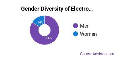 Hennepin Technical College Gender Breakdown of Electromechanical Engineering Technology Associate's Degree Grads