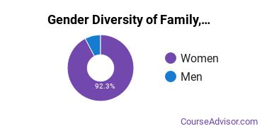 Hennepin Technical College Gender Breakdown of Family, Consumer & Human Sciences Associate's Degree Grads