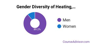 Hennepin Technical College Gender Breakdown of Heating, Air Conditioning, Ventilation & Refrigeration Associate's Degree Grads
