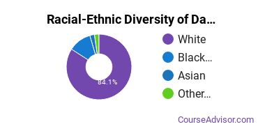 Racial-Ethnic Diversity of Data Processing Majors at Horry-Georgetown Technical College