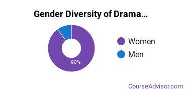 Illinois State Gender Breakdown of Drama & Theater Arts Master's Degree Grads