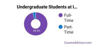 Full-Time vs. Part-Time Undergraduate Students at  IU Bloomington