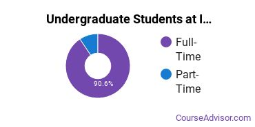 Full-Time vs. Part-Time Undergraduate Students at  IUP