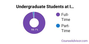 Full-Time vs. Part-Time Undergraduate Students at  Ithaca