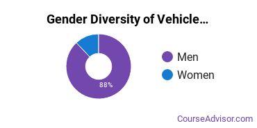 Jefferson Community and Technical College Gender Breakdown of Vehicle Maintenance & Repair Associate's Degree Grads