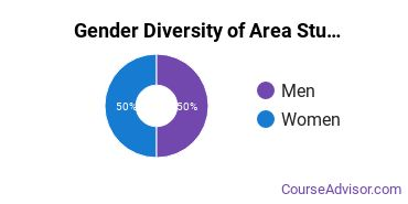 Kutztown University Gender Breakdown of Area Studies Bachelor's Degree Grads