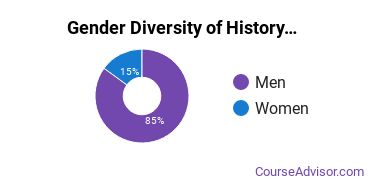 Kutztown University Gender Breakdown of History Bachelor's Degree Grads