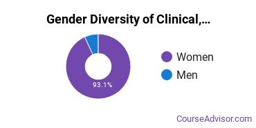 Kutztown University Gender Breakdown of Clinical, Counseling & Applied Psychology Master's Degree Grads