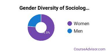 Kutztown University Gender Breakdown of Sociology Bachelor's Degree Grads