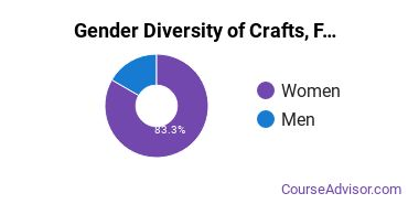 Kutztown University Gender Breakdown of Crafts, Folk Art & Artisanry Bachelor's Degree Grads