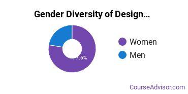 Kutztown University Gender Breakdown of Design & Applied Arts Bachelor's Degree Grads