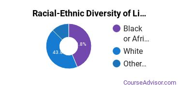 Racial-Ethnic Diversity of Liberal Arts General Studies Majors at Lander University