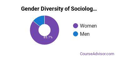 Lander University Gender Breakdown of Sociology Bachelor's Degree Grads