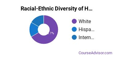 Racial-Ethnic Diversity of Hospitality Management Majors at Lane Community College