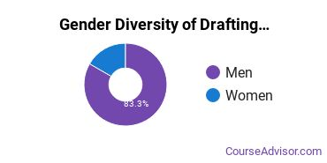 Lane Community College Gender Breakdown of Drafting & Design Engineering Technology Associate's Degree Grads