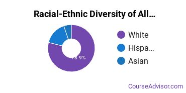 Racial-Ethnic Diversity of Allied Health & Medical Assisting Services Majors at Lane Community College