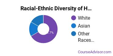 Racial-Ethnic Diversity of Health & Medical Administrative Services Majors at Lane Community College