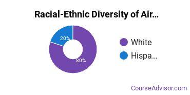 Racial-Ethnic Diversity of Air Transportation Majors at Lane Community College