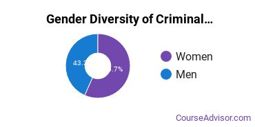 Luzerne County Community College Gender Breakdown of Criminal Justice & Corrections Associate's Degree Grads