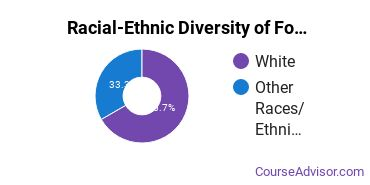 Racial-Ethnic Diversity of Food, Nutrition & Related Services Majors at Madonna University