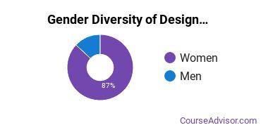 Maine College of Art Gender Breakdown of Design & Applied Arts Bachelor's Degree Grads