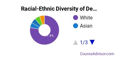 Racial-Ethnic Diversity of Design & Applied Arts Majors at Marist College