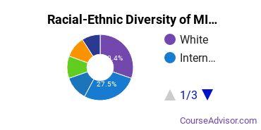Racial-Ethnic Diversity of MICA Undergraduate Students