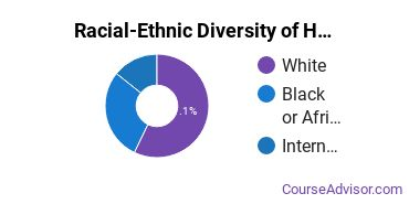Racial-Ethnic Diversity of Health & Medical Administrative Services Majors at Marymount University