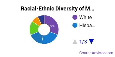 Racial-Ethnic Diversity of Marymount Undergraduate Students