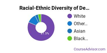 Racial-Ethnic Diversity of Design & Applied Arts Majors at Maryville University of Saint Louis