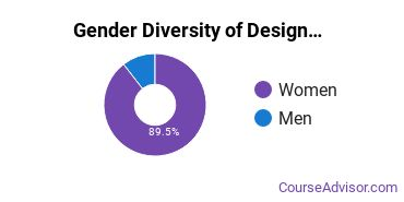 Miami University - Oxford Gender Breakdown of Design & Applied Arts Bachelor's Degree Grads