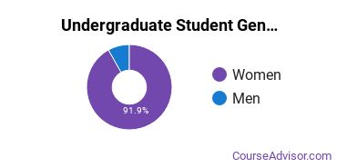 Undergraduate Student Gender Diversity at  Milan Institute-Nampa