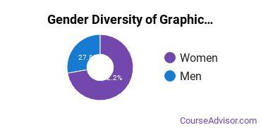 MCAD Gender Breakdown of Graphic Communications Bachelor's Degree Grads