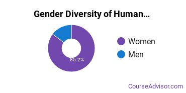 Minneapolis Community and Technical College Gender Breakdown of Human Services Associate's Degree Grads