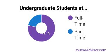 Full-Time vs. Part-Time Undergraduate Students at  MUW