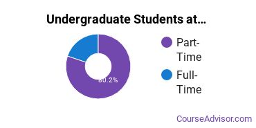Full-Time vs. Part-Time Undergraduate Students at  Mohave Community College