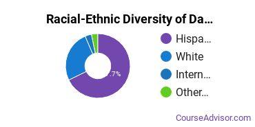 Racial-Ethnic Diversity of Data Processing Majors at New Mexico State University - Dona Ana