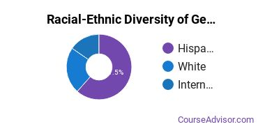 Racial-Ethnic Diversity of General Education Majors at New Mexico State University - Dona Ana