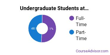 Full-Time vs. Part-Time Undergraduate Students at  North Dakota State College of Science