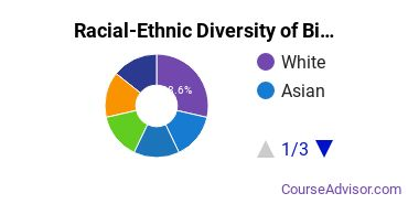 Racial-Ethnic Diversity of Biology & Biotech Lab Technician Majors at Northern Virginia Community College