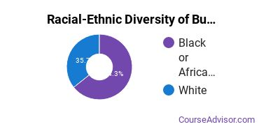 Racial-Ethnic Diversity of Business Support & Assistant Services Majors at Northwest Mississippi Community College